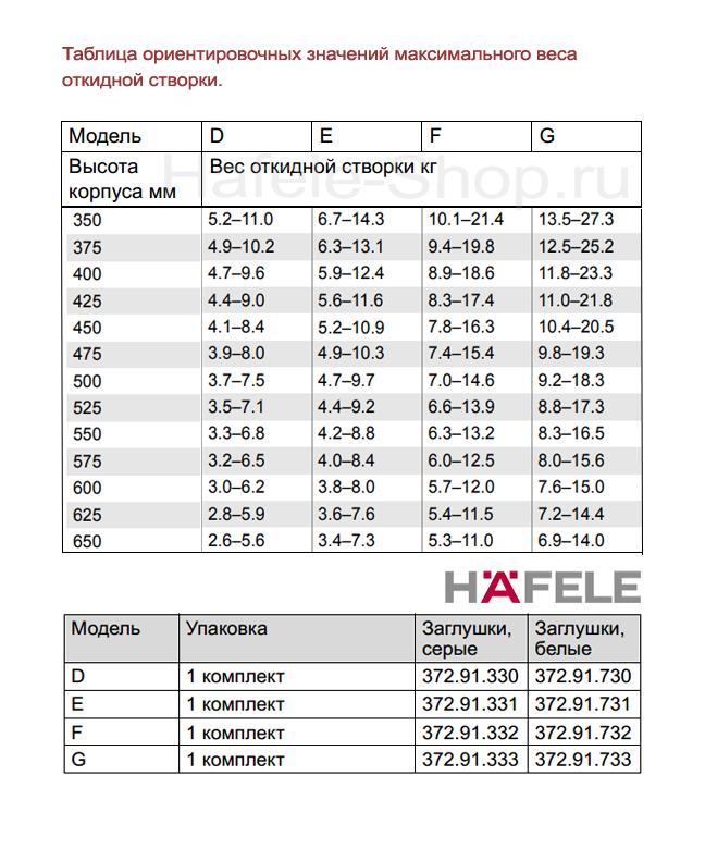Подъемный механизм для фасада Free flap 3.15, высота фасада 350-650 мм, вес 6,9-27,3 кг*, белый